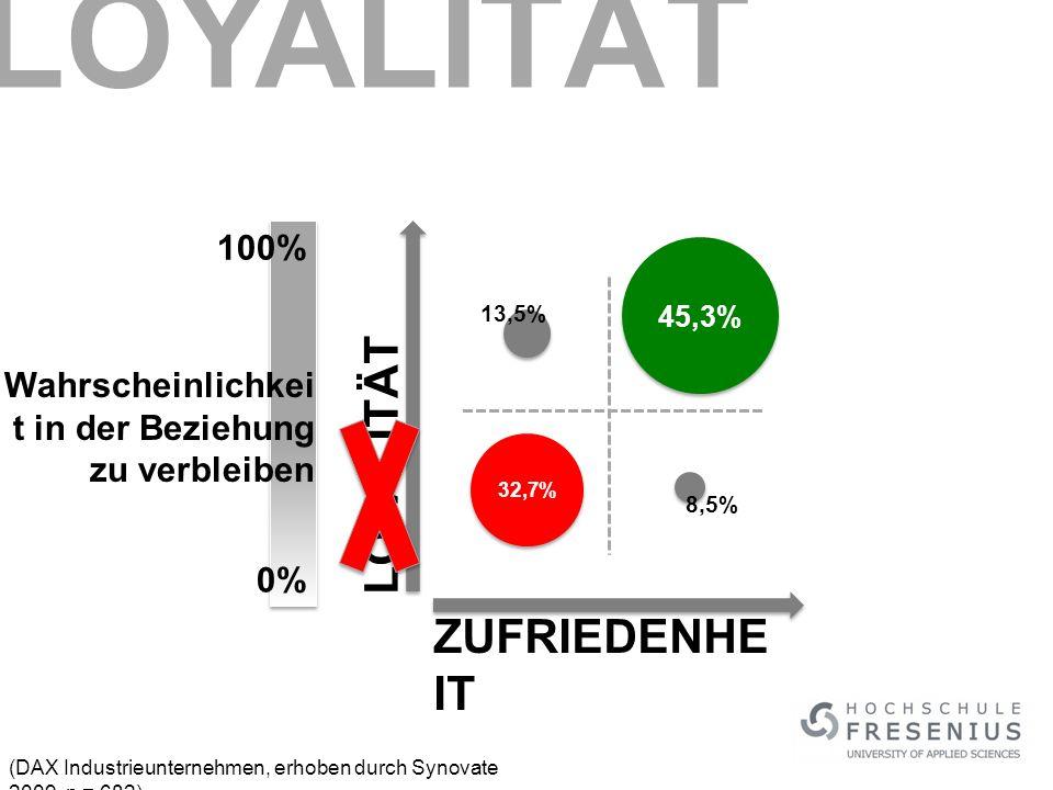 (DAX Industrieunternehmen, erhoben durch Synovate 2009, n = 682) LOYALITÄT ZUFRIEDENHE IT 45,3% 32,7% 13,5% 8,5% Wahrscheinlichkei t in der Beziehung zu verbleiben 0% 100% LOYALITÄT