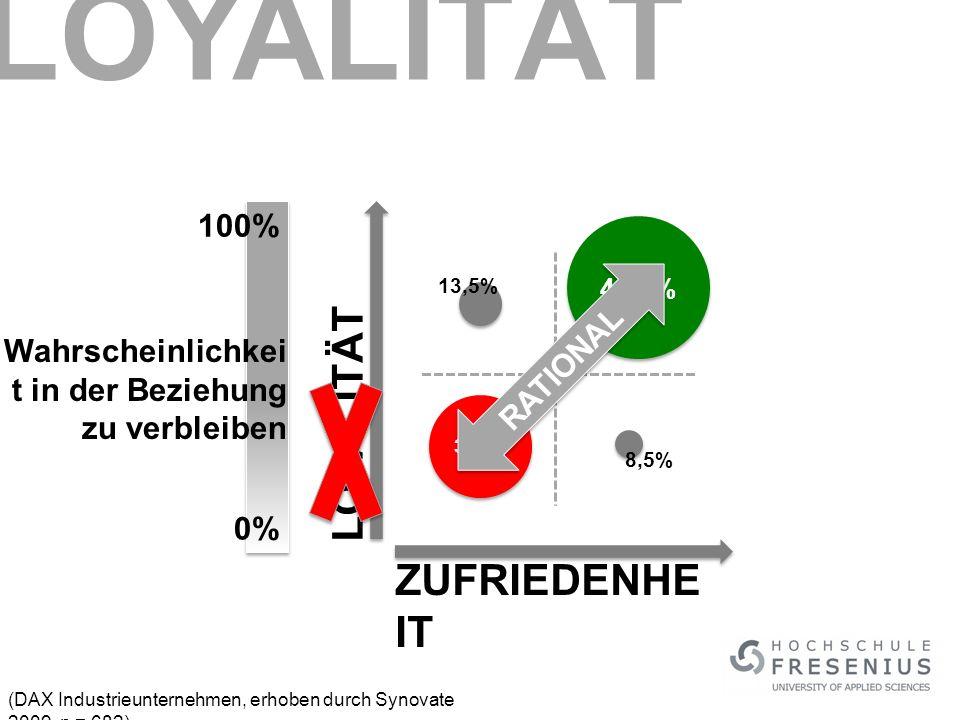 (DAX Industrieunternehmen, erhoben durch Synovate 2009, n = 682) LOYALITÄT ZUFRIEDENHE IT 45,3% 32,7% 13,5% 8,5% RATIONAL Wahrscheinlichkei t in der Beziehung zu verbleiben 0% 100% LOYALITÄT