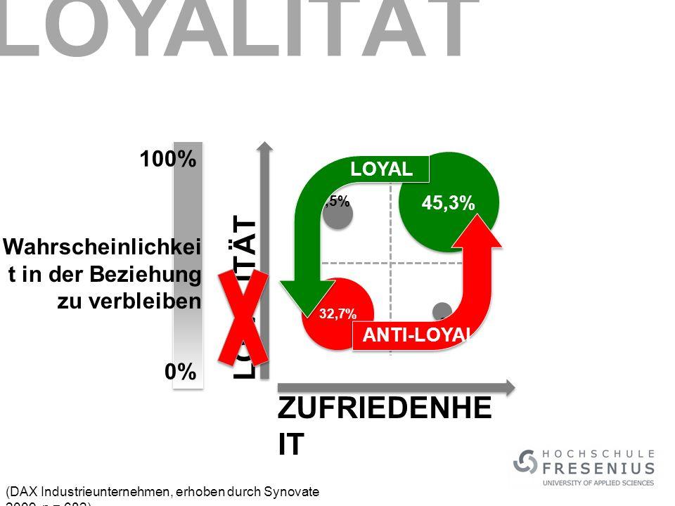 (DAX Industrieunternehmen, erhoben durch Synovate 2009, n = 682) LOYALITÄT ZUFRIEDENHE IT 45,3% 32,7% 13,5% 8,5% LOYAL ANTI-LOYAL Wahrscheinlichkei t in der Beziehung zu verbleiben 0% 100% LOYALITÄT
