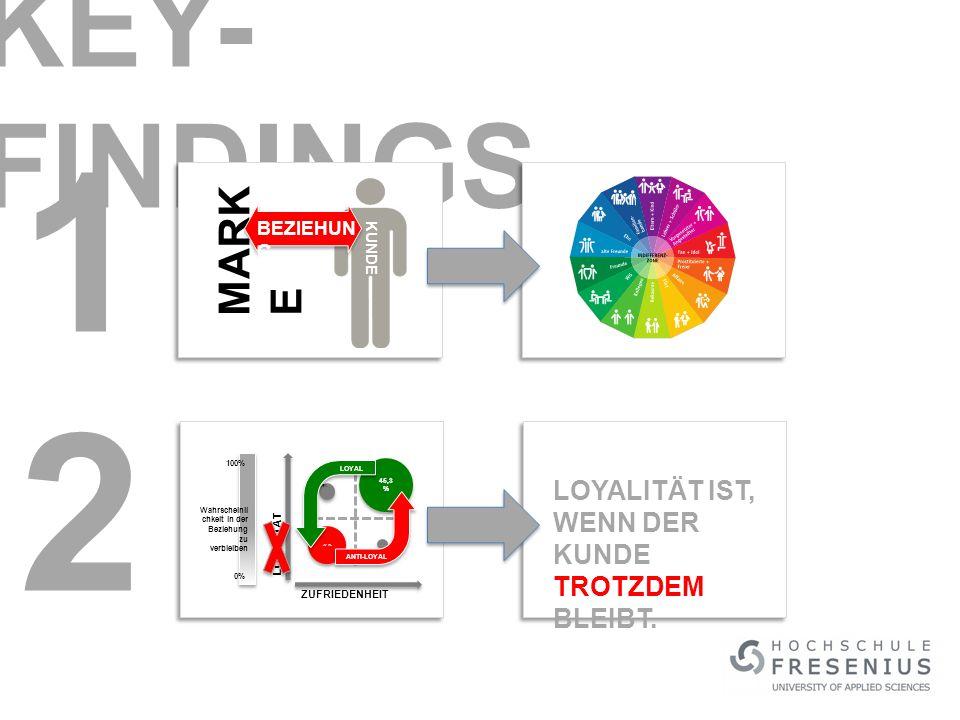 KEY- FINDINGS MARK E BEZIEHUN G KUNDE 1 2 LOYALITÄT ZUFRIEDENHEIT 45,3 % 32,7% 13,5% 8,5% LOYAL ANTI-LOYAL Wahrscheinli chkeit in der Beziehung zu verbleiben 0% 100% LOYALITÄT IST, WENN DER KUNDE TROTZDEM BLEIBT.