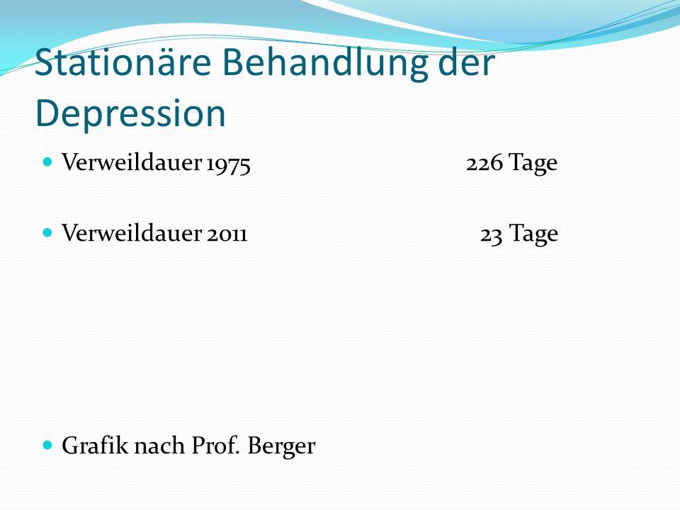 Stationäre Behandlung der Depression Verweildauer 1975 226 Tage Verweildauer 2011 23 Tage Grafik nach Prof.
