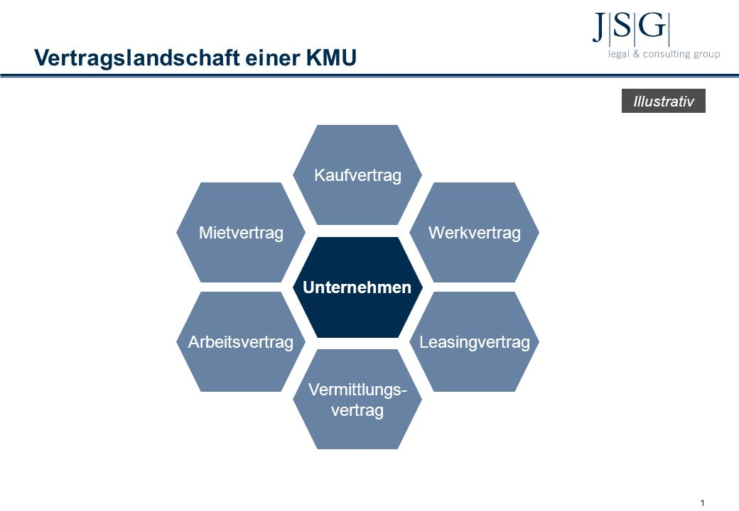 Liestal, 14. März 2012 Vertragsüberprüfung – Die eigenen Verträge im Griff Ein Leitfaden für KMU