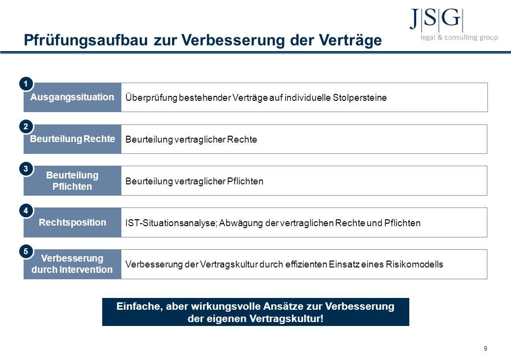 9 Pfrüfungsaufbau zur Verbesserung der Verträge Ausgangssituation Überprüfung bestehender Verträge auf individuelle Stolpersteine Beurteilung Rechte Beurteilung vertraglicher Rechte Beurteilung Pflichten Beurteilung vertraglicher Pflichten Rechtsposition IST-Situationsanalyse; Abwägung der vertraglichen Rechte und Pflichten Verbesserung durch Intervention Verbesserung der Vertragskultur durch effizienten Einsatz eines Risikomodells 1 2 3 4 5 Einfache, aber wirkungsvolle Ansätze zur Verbesserung der eigenen Vertragskultur!