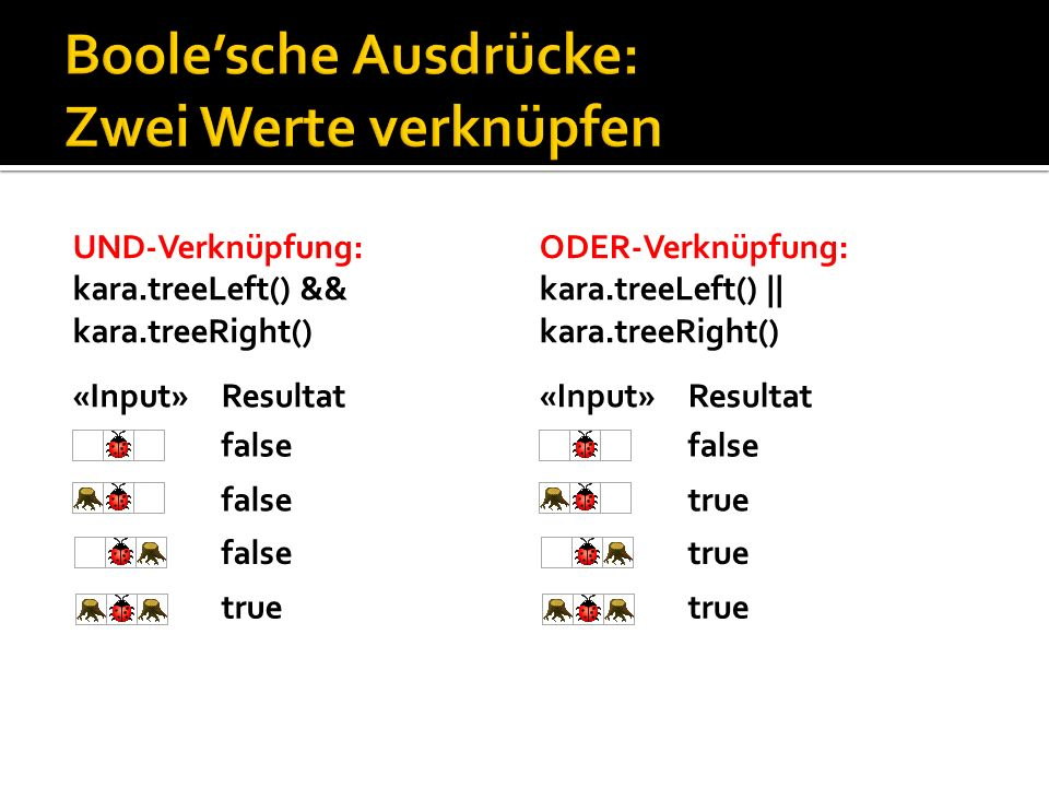 «Input» UND-Verknüpfung: kara.treeLeft() && kara.treeRight() Resultat false true false «Input» ODER-Verknüpfung: kara.treeLeft() || kara.treeRight() R