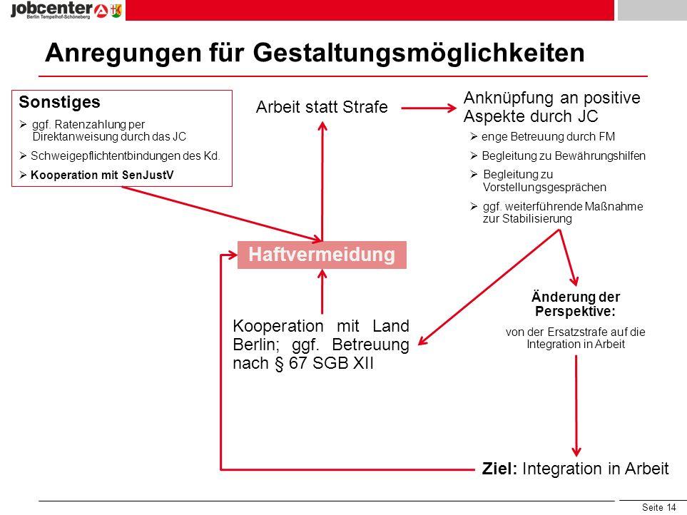 Seite 14 Anregungen für Gestaltungsmöglichkeiten Haftvermeidung Anknüpfung an positive Aspekte durch JC Kooperation mit Land Berlin; ggf. Betreuung na