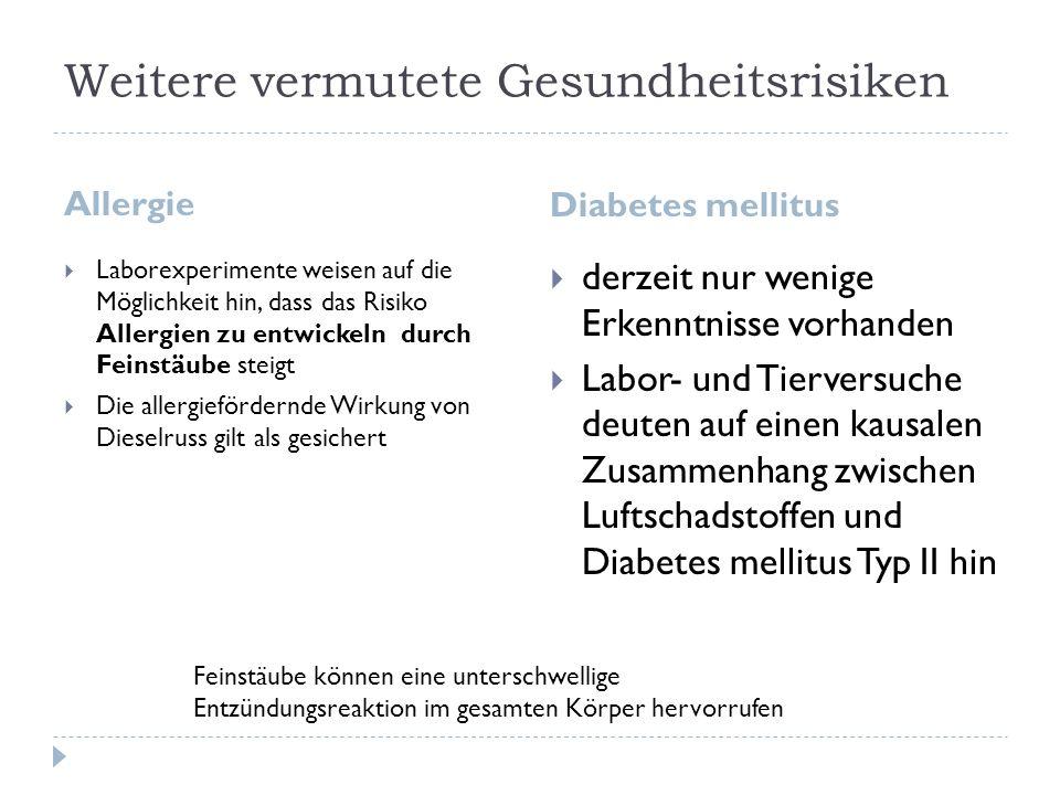 Weitere vermutete Gesundheitsrisiken Allergie Diabetes mellitus Laborexperimente weisen auf die Möglichkeit hin, dass das Risiko Allergien zu entwickeln durch Feinstäube steigt Die allergiefördernde Wirkung von Dieselruss gilt als gesichert derzeit nur wenige Erkenntnisse vorhanden Labor- und Tierversuche deuten auf einen kausalen Zusammenhang zwischen Luftschadstoffen und Diabetes mellitus Typ II hin Feinstäube können eine unterschwellige Entzündungsreaktion im gesamten Körper hervorrufen