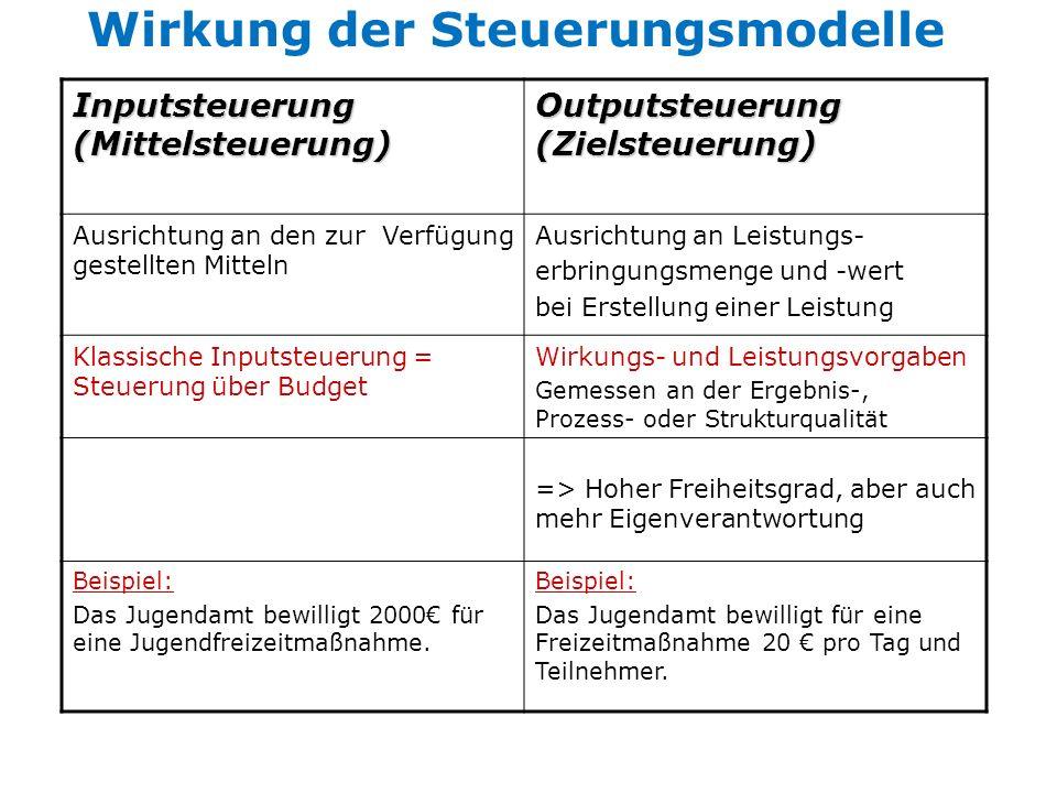 Wirkung der Steuerungsmodelle Inputsteuerung (Mittelsteuerung) Outputsteuerung (Zielsteuerung) Ausrichtung an den zur Verfügung gestellten Mitteln Aus