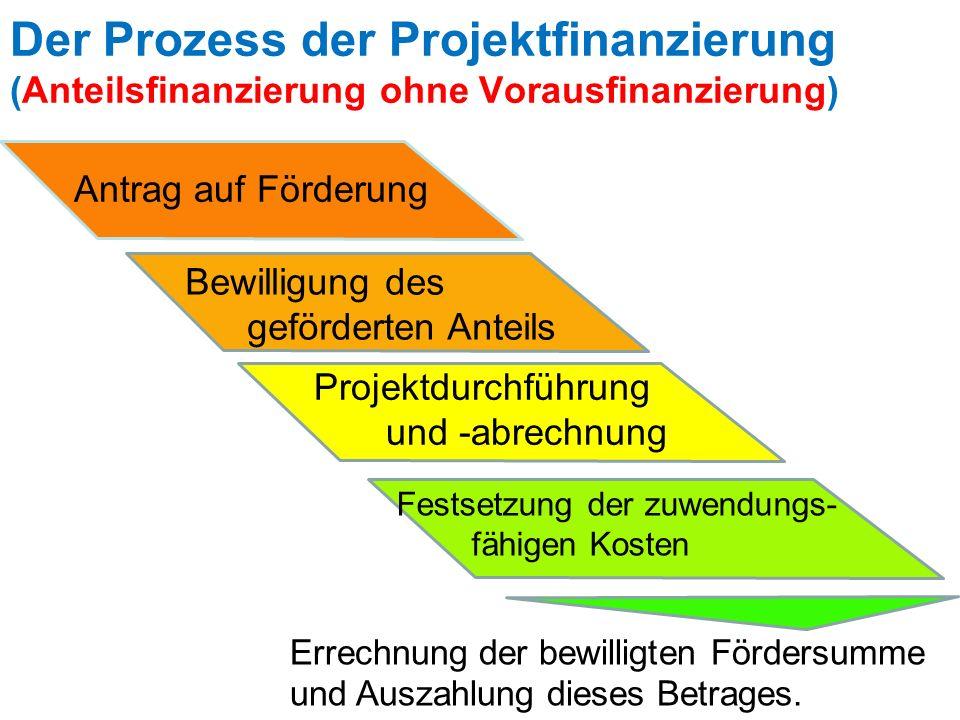Der Prozess der Projektfinanzierung (Anteilsfinanzierung ohne Vorausfinanzierung) Antrag auf Förderung Bewilligung des geförderten Anteils Projektdurc