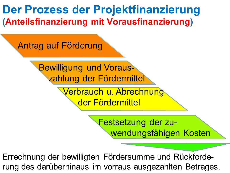Der Prozess der Projektfinanzierung (Anteilsfinanzierung mit Vorausfinanzierung) Antrag auf Förderung Bewilligung und Voraus- zahlung der Fördermittel