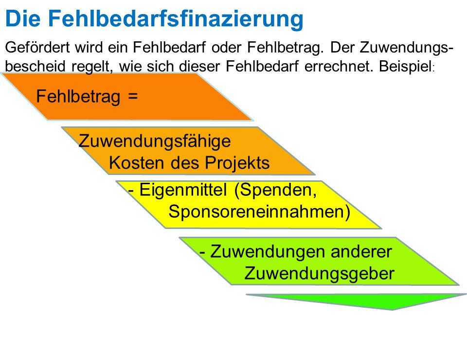 Die Fehlbedarfsfinazierung Fehlbetrag = Zuwendungsfähige Kosten des Projekts - Eigenmittel (Spenden, Sponsoreneinnahmen) - Zuwendungen anderer Zuwendu