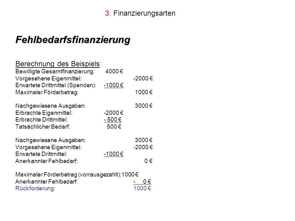 3. Finanzierungsarten Fehlbedarfsfinanzierung Berechnung des Beispiels: Bewilligte Gesamtfinanzierung: 4000 Vorgesehene Eigenmittel:-2000 Erwartete Dr