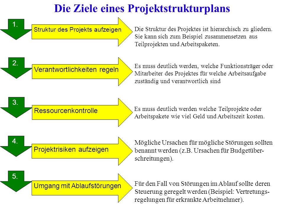 Die Ziele eines Projektstrukturplans 1. 2. 3. 4. 5. 1. Verantwortlichkeiten regeln Struktur des Projekts aufzeigen Ressourcenkontrolle Projektrisiken
