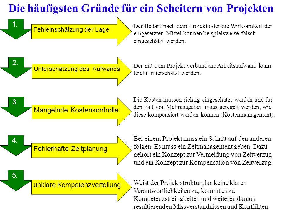 Die häufigsten Gründe für ein Scheitern von Projekten 1. 2. 3. 4. 5. 1. Unterschätzung des Aufwands Fehleinschätzung der Lage Mangelnde Kostenkontroll