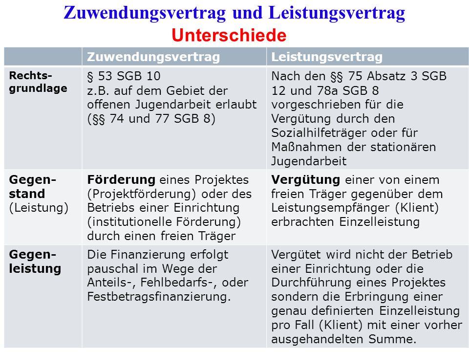 ZuwendungsvertragLeistungsvertrag Rechts- grundlage § 53 SGB 10 z.B. auf dem Gebiet der offenen Jugendarbeit erlaubt (§§ 74 und 77 SGB 8) Nach den §§