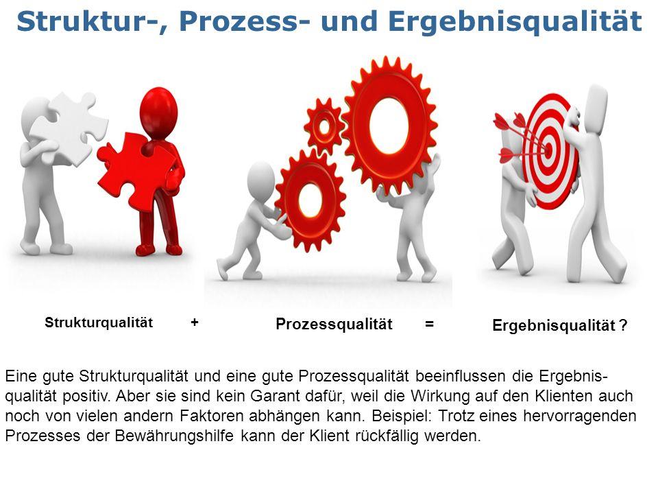 Strukturqualität + Prozessqualität = Ergebnisqualität ? Struktur-, Prozess- und Ergebnisqualität Eine gute Strukturqualität und eine gute Prozessquali