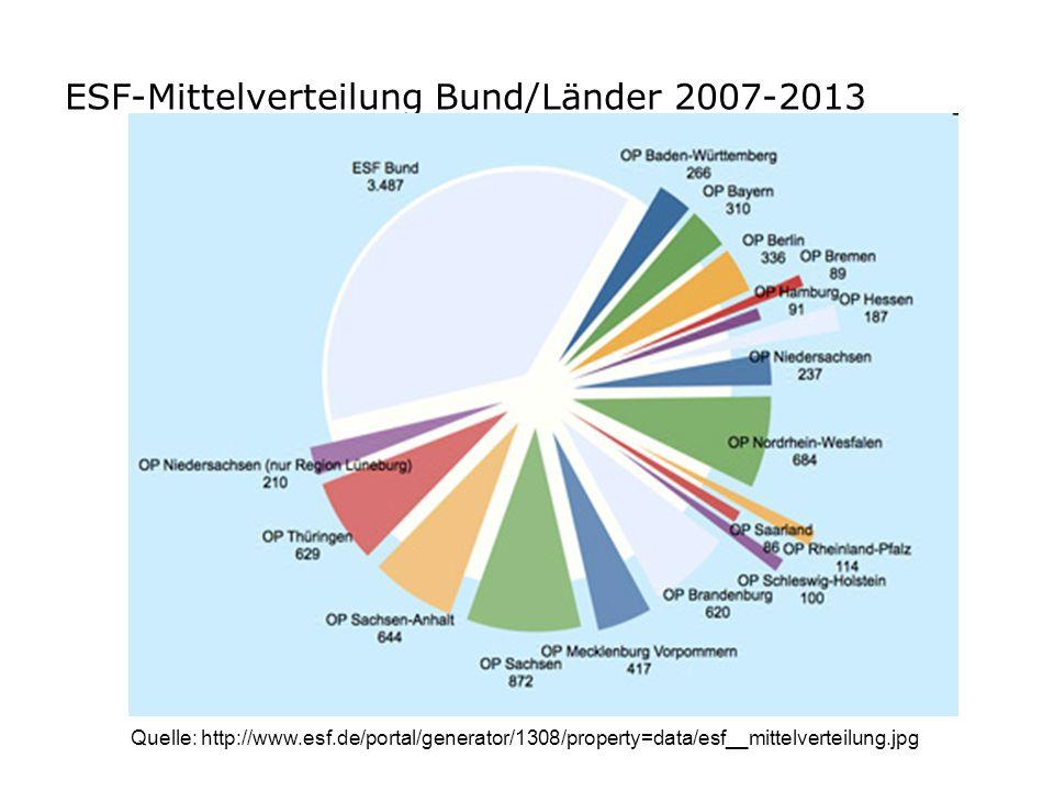 ESF-Mittelverteilung Bund/Länder 2007-2013 Quelle: http://www.esf.de/portal/generator/1308/property=data/esf__mittelverteilung.jpg
