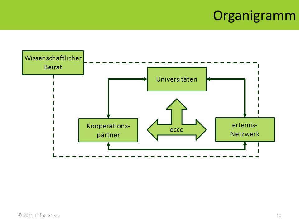 © 2011 IT-for-Green10 Organigramm Universitäten ecco Kooperations- partner Wissenschaftlicher Beirat ertemis- Netzwerk