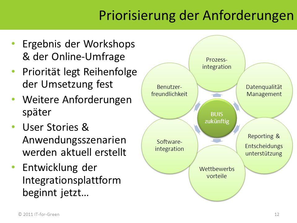 © 2011 IT-for-Green12 Priorisierung der Anforderungen BUIS zukünftig Prozess- integration Datenqualität Management Reporting & Entscheidungs unterstüt