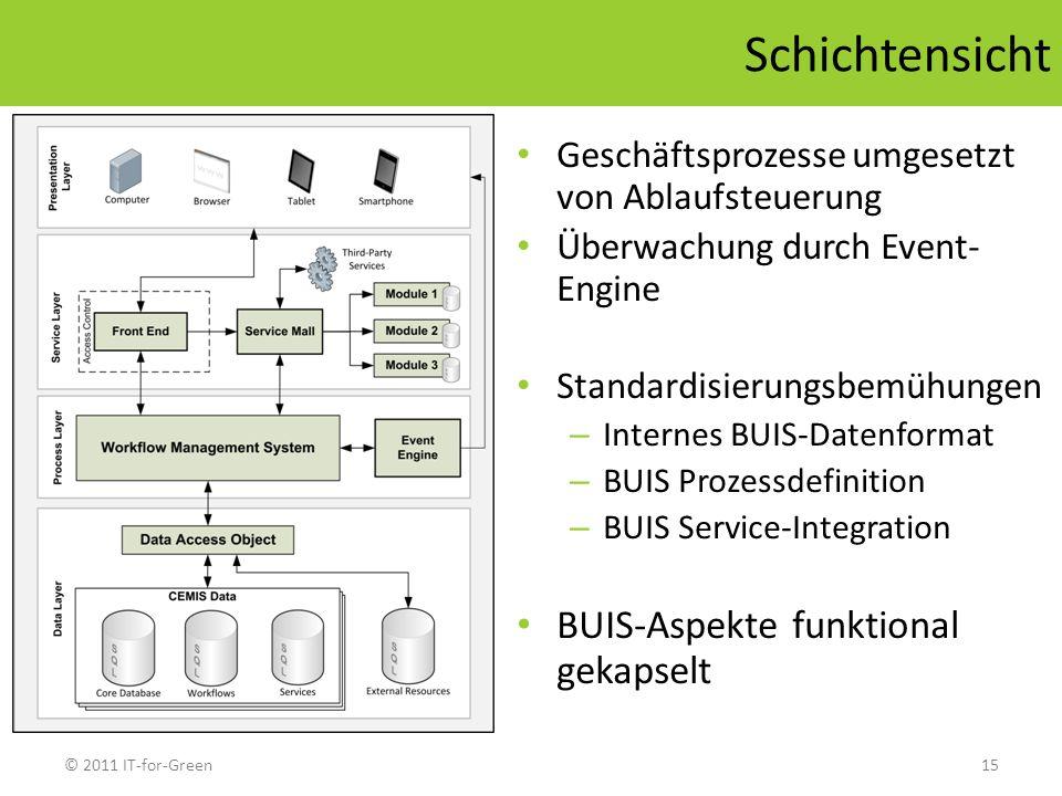 © 2011 IT-for-Green15 Schichtensicht Geschäftsprozesse umgesetzt von Ablaufsteuerung Überwachung durch Event- Engine Standardisierungsbemühungen – Int