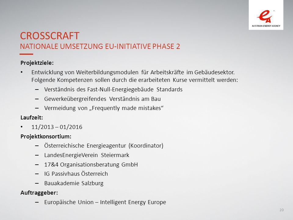 20 Projektziele: Entwicklung von Weiterbildungsmodulen für Arbeitskräfte im Gebäudesektor.