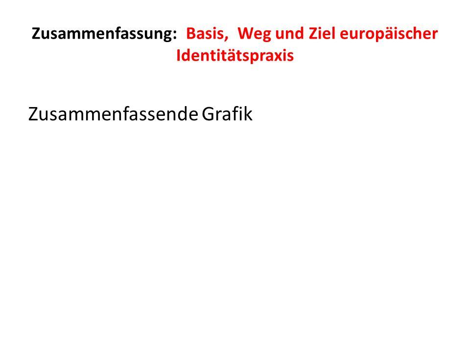 Zusammenfassung: Basis, Weg und Ziel europäischer Identitätspraxis Zusammenfassende Grafik