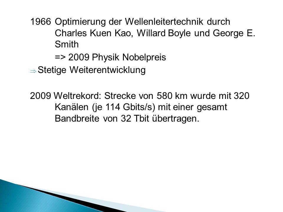 1966Optimierung der Wellenleitertechnik durch Charles Kuen Kao, Willard Boyle und George E. Smith => 2009 Physik Nobelpreis Stetige Weiterentwicklung