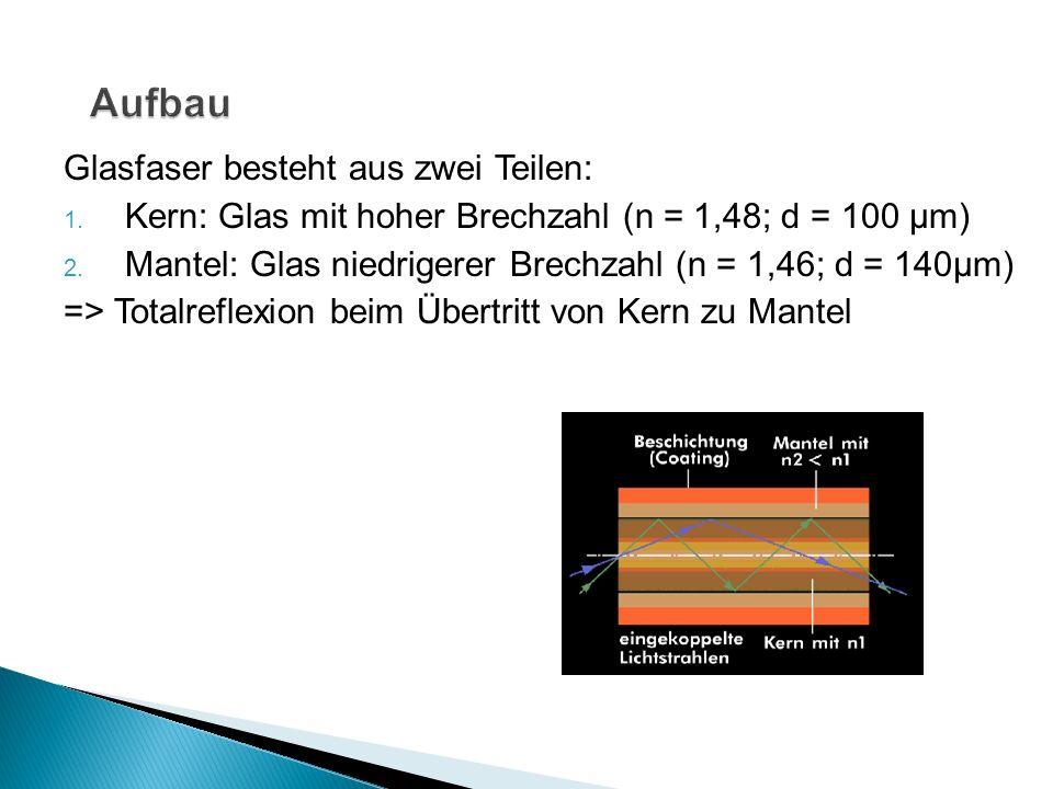 Glasfaser besteht aus zwei Teilen: 1. Kern: Glas mit hoher Brechzahl (n = 1,48; d = 100 µm) 2. Mantel: Glas niedrigerer Brechzahl (n = 1,46; d = 140µm