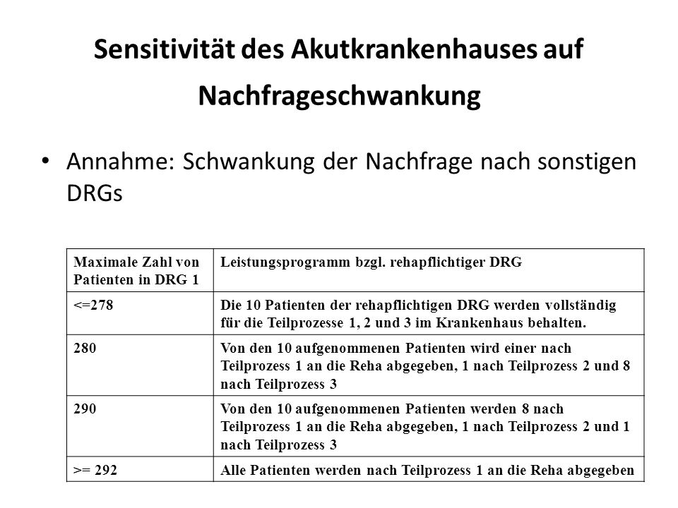 Sensitivität des Akutkrankenhauses auf Nachfrageschwankung Annahme: Schwankung der Nachfrage nach sonstigen DRGs Maximale Zahl von Patienten in DRG 1