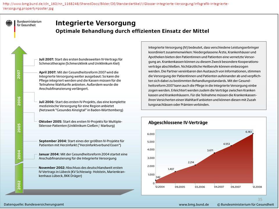 http://www.bmg.bund.de/cln_160/nn_1168248/SharedDocs/Bilder/DE/Standardartikel/I/Glossar-Integrierte-Versorgung/Infografik-Integrierte- Versorgung,property=poster.jpg 35