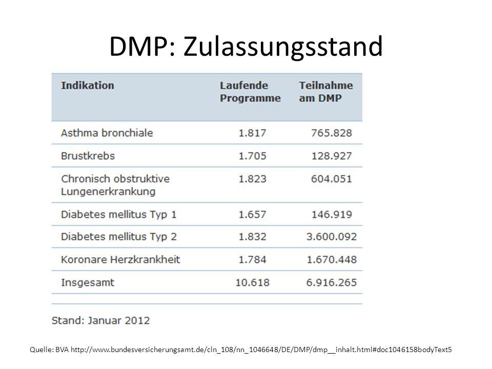 DMP: Zulassungsstand Quelle: BVA http://www.bundesversicherungsamt.de/cln_108/nn_1046648/DE/DMP/dmp__inhalt.html#doc1046158bodyText5