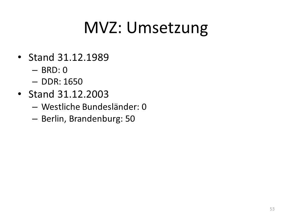 MVZ: Umsetzung Stand 31.12.1989 – BRD: 0 – DDR: 1650 Stand 31.12.2003 – Westliche Bundesländer: 0 – Berlin, Brandenburg: 50 53