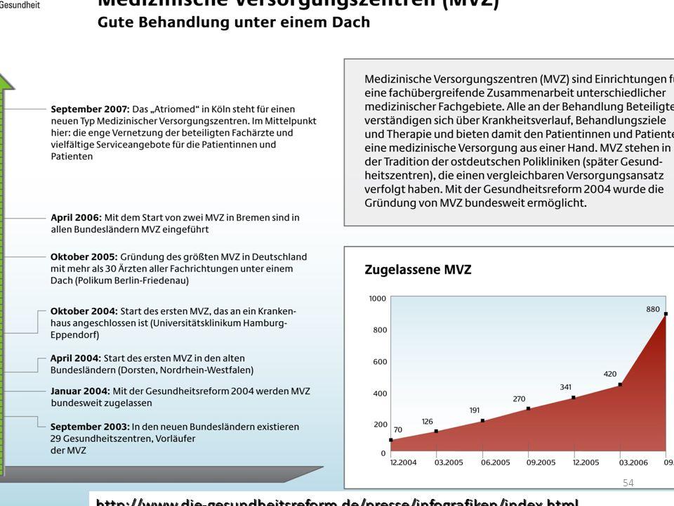 http://www.die-gesundheitsreform.de/presse/infografiken/index.html 54