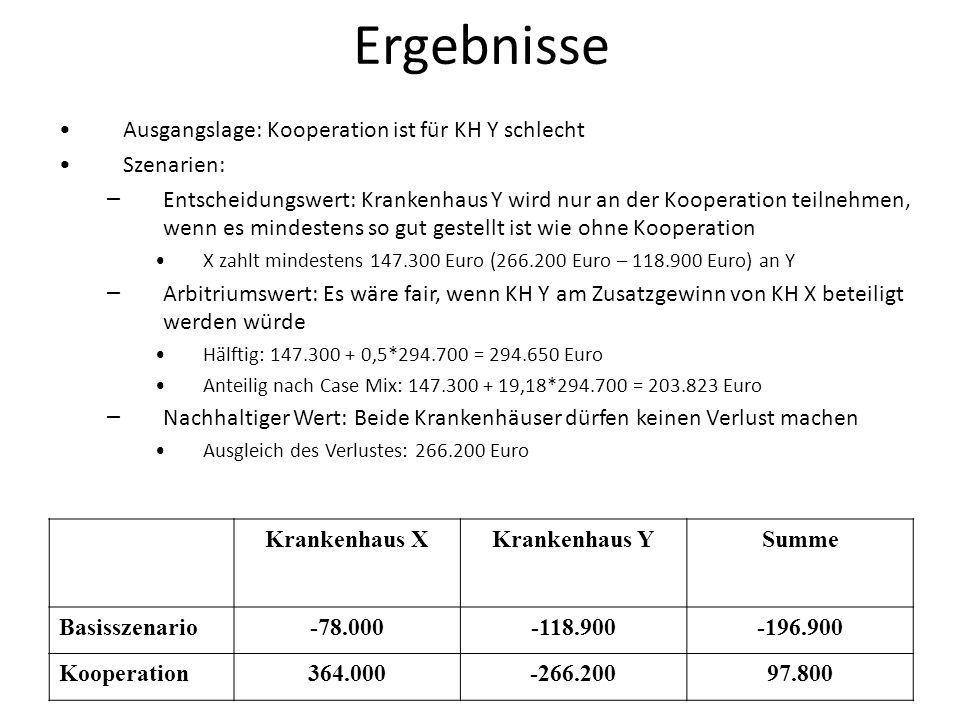 Ergebnisse Krankenhaus XKrankenhaus YSumme Basisszenario-78.000-118.900-196.900 Kooperation364.000-266.20097.800 Ausgangslage: Kooperation ist für KH