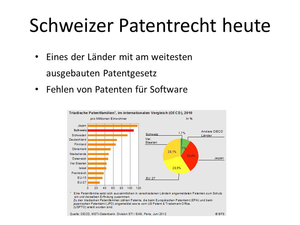 Eines der Länder mit am weitesten ausgebauten Patentgesetz Fehlen von Patenten für Software Schweizer Patentrecht heute