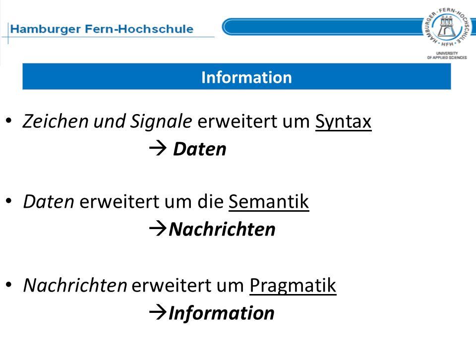 Zeichen und Signale erweitert um Syntax Daten Daten erweitert um die Semantik Nachrichten Nachrichten erweitert um Pragmatik Information