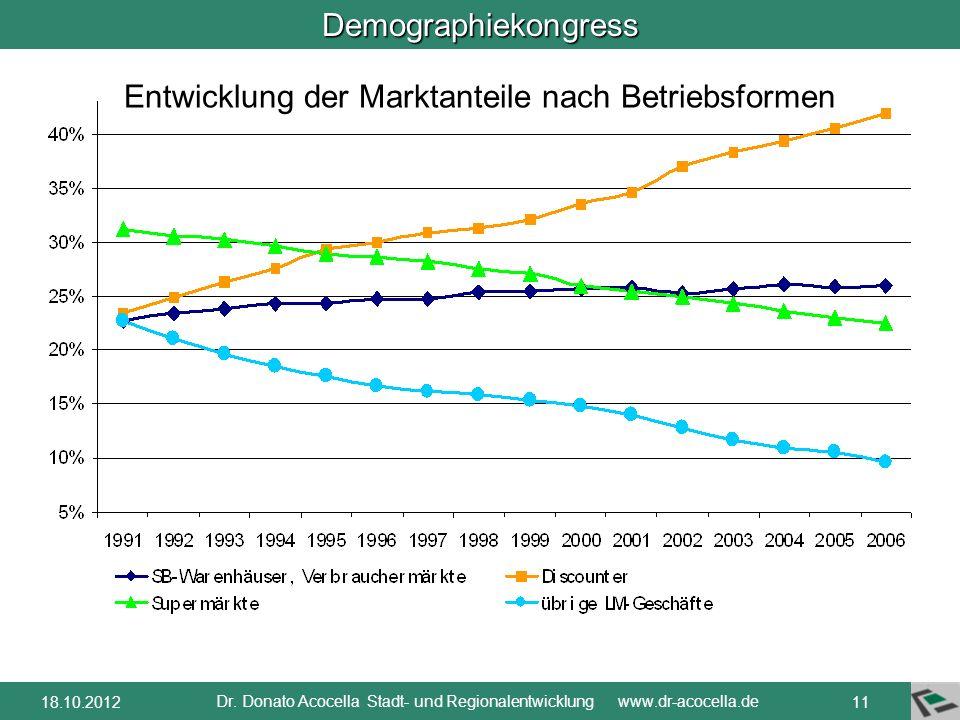 Demographiekongress Dr. Donato Acocella Stadt- und Regionalentwicklung www.dr-acocella.de 1018.10.2012 Der Wettbewerb findet nur zwischen Anbietern de