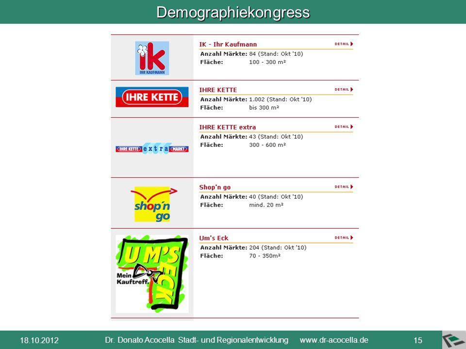 Demographiekongress Dr. Donato Acocella Stadt- und Regionalentwicklung www.dr-acocella.de 1418.10.2012 Ein moderner Nahversorger muss mindestens 1.XXX