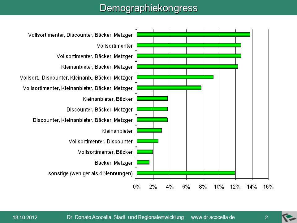 Demographiekongress Dr. Donato Acocella Stadt- und Regionalentwicklung www.dr-acocella.de 118.10.2012 Keiner weiß, was Nahversorgung ist