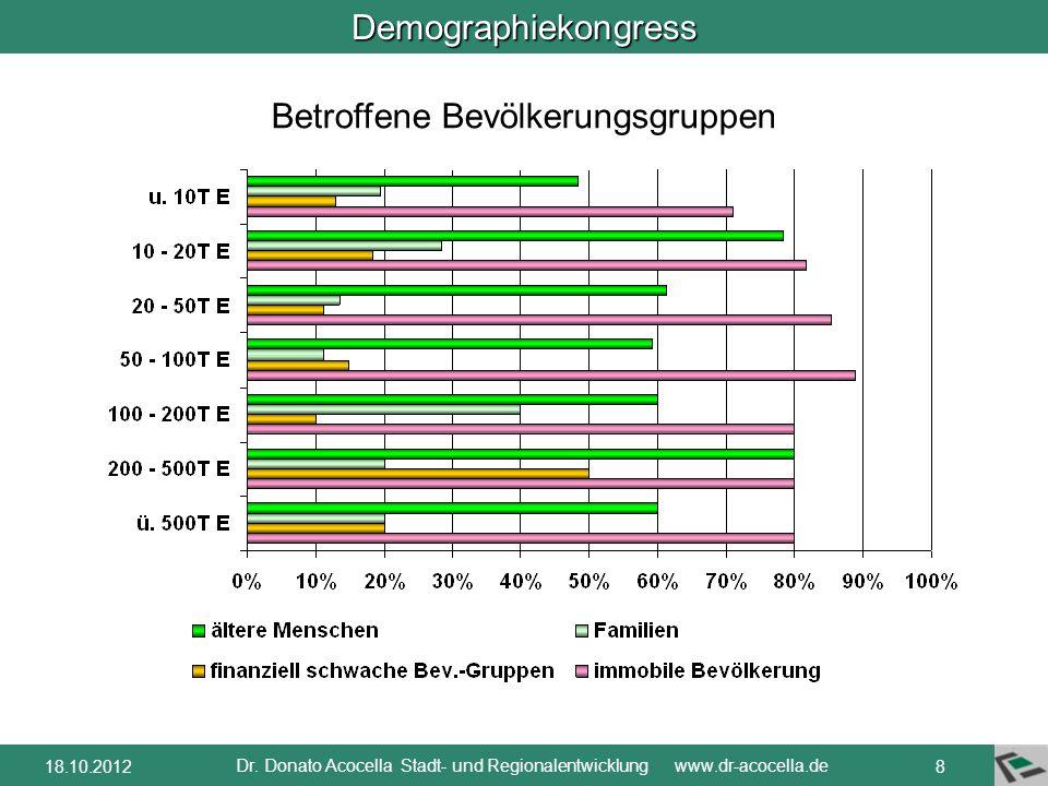 Demographiekongress Dr. Donato Acocella Stadt- und Regionalentwicklung www.dr-acocella.de 718.10.2012 Betroffen sind diejenigen, die am meisten auf NA
