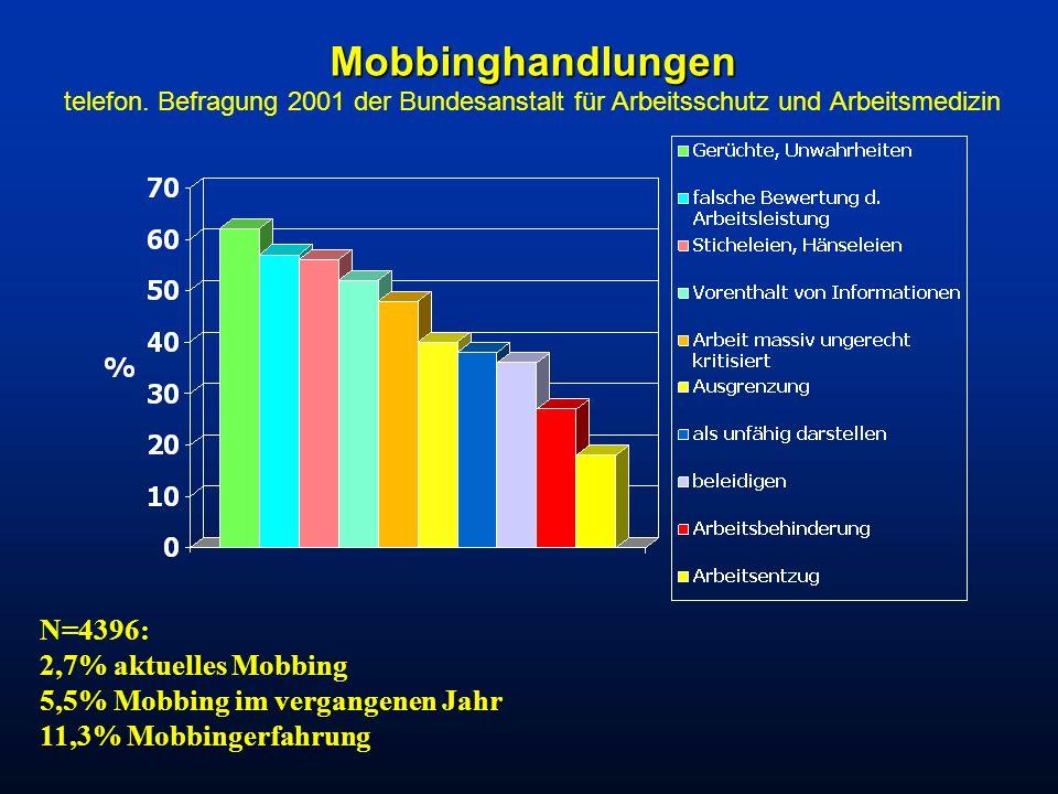 Mobbinghandlungen Mobbinghandlungen telefon. Befragung 2001 der Bundesanstalt für Arbeitsschutz und Arbeitsmedizin N=4396: 2,7% aktuelles Mobbing 5,5%