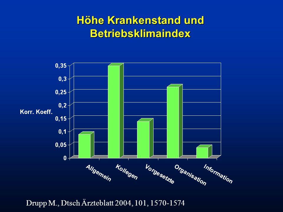 Höhe Krankenstand und Betriebsklimaindex Drupp M., Dtsch Ärzteblatt 2004, 101, 1570-1574