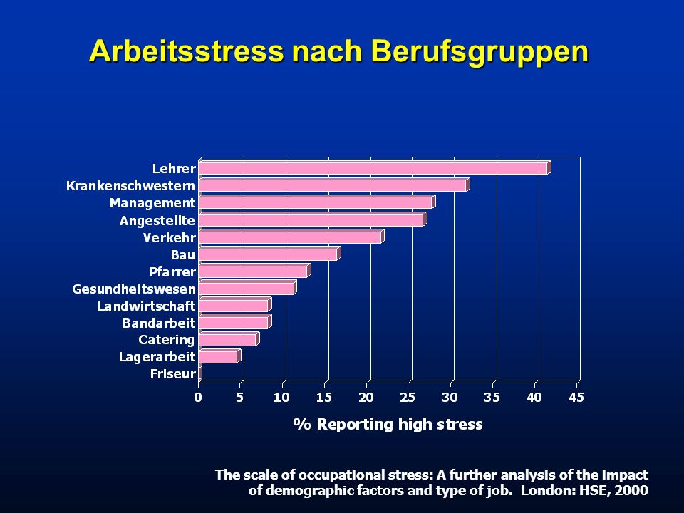 Arbeitsstress nach Berufsgruppen The scale of occupational stress: A further analysis of the impact of demographic factors and type of job. London: HS