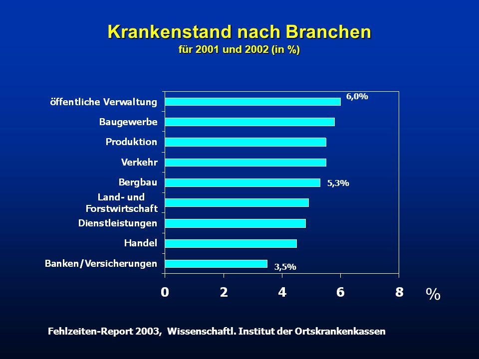 Krankenstand nach Branchen für 2001 und 2002 (in %) Fehlzeiten-Report 2003, Wissenschaftl. Institut der Ortskrankenkassen 6,0% 3,5% 5,3% %