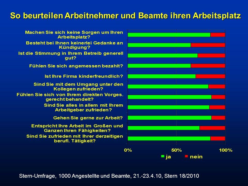 So beurteilen Arbeitnehmer und Beamte ihren Arbeitsplatz Stern-Umfrage, 1000 Angestellte und Beamte, 21.-23.4.10, Stern 18/2010
