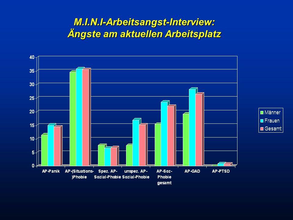 M.I.N.I-Arbeitsangst-Interview: Ängste am aktuellen Arbeitsplatz