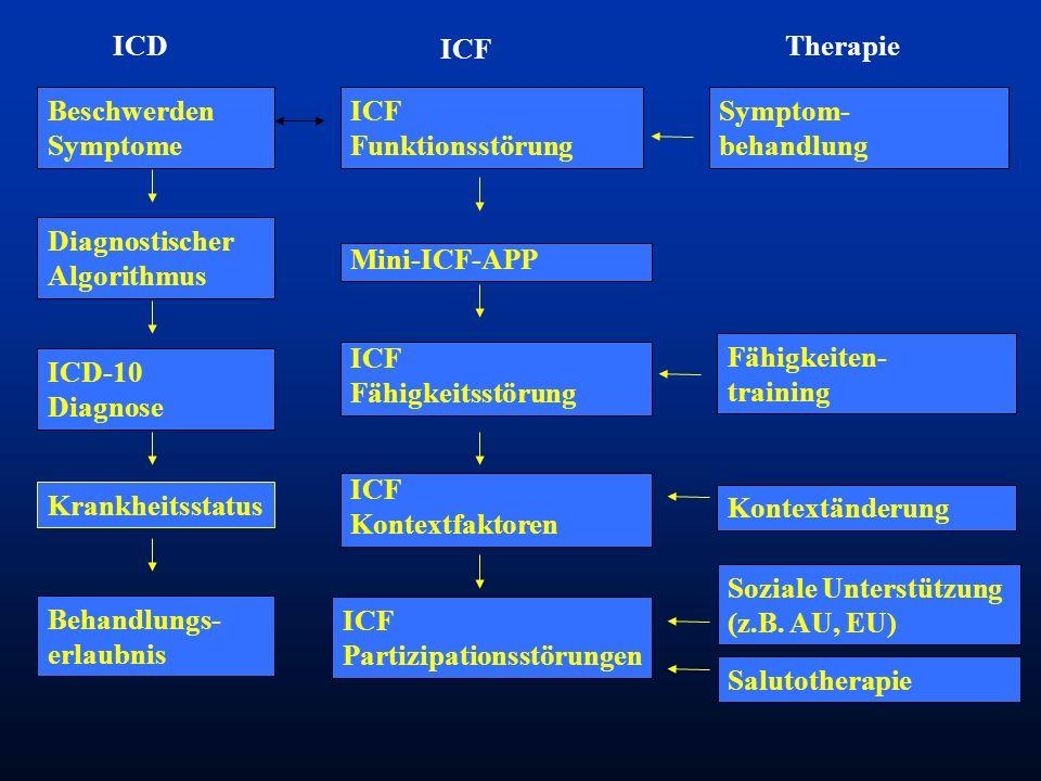 Beschwerden Symptome Diagnostischer Algorithmus Mini-ICF-APP ICD-10 Diagnose Krankheitsstatus Behandlungs- erlaubnis ICF Partizipationsstörungen Sozia