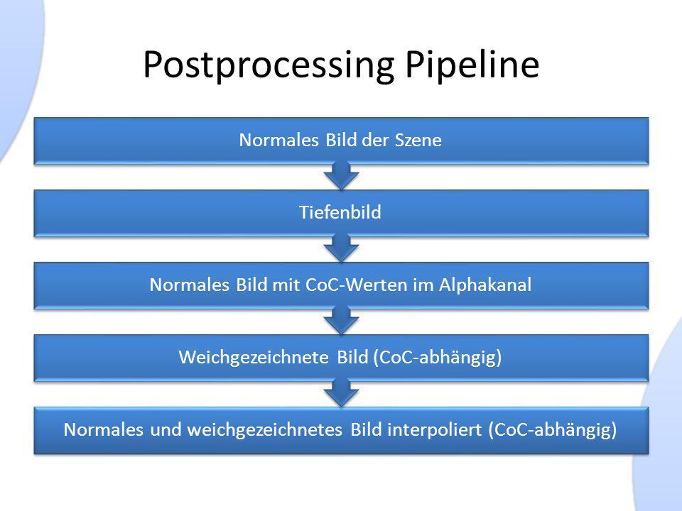 Postprocessing Pipeline Normales und weichgezeichnetes Bild interpoliert (CoC-abhängig) Weichgezeichnete Bild (CoC-abhängig) Normales Bild mit CoC-Werten im Alphakanal Tiefenbild Normales Bild der Szene