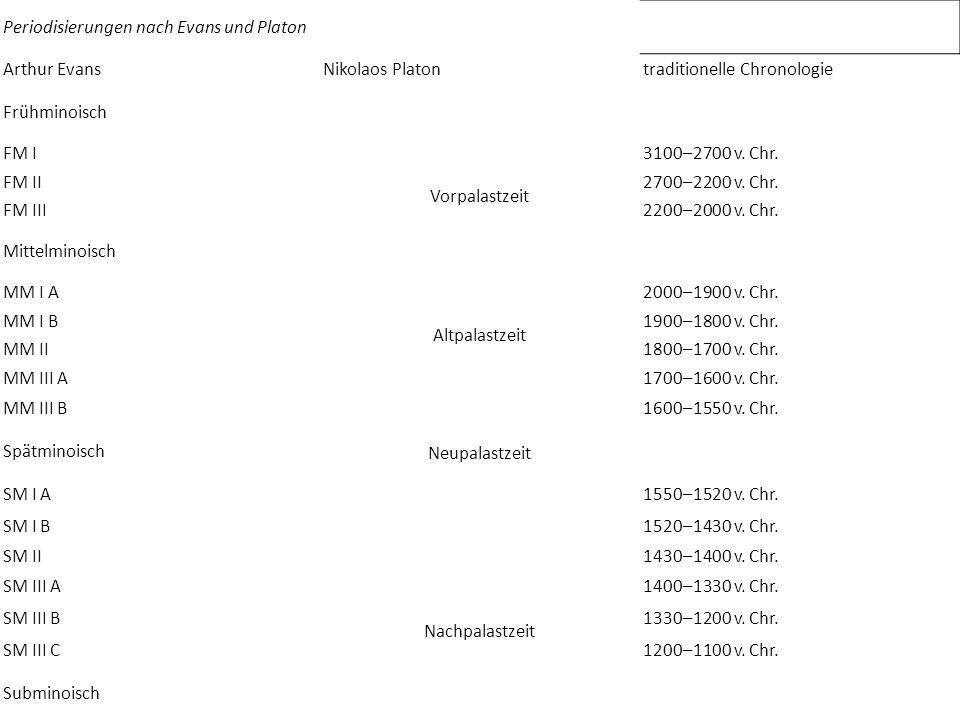 Periodisierungen nach Evans und Platon Arthur EvansNikolaos Platontraditionelle Chronologie Frühminoisch Vorpalastzeit FM I3100–2700 v.