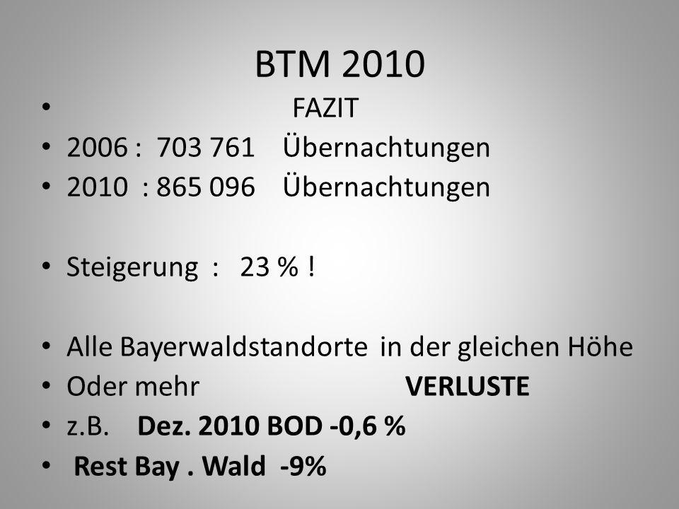 BTM 2010 FAZIT 2006 : 703 761 Übernachtungen 2010 : 865 096 Übernachtungen Steigerung : 23 % ! Alle Bayerwaldstandorte in der gleichen Höhe Oder mehr