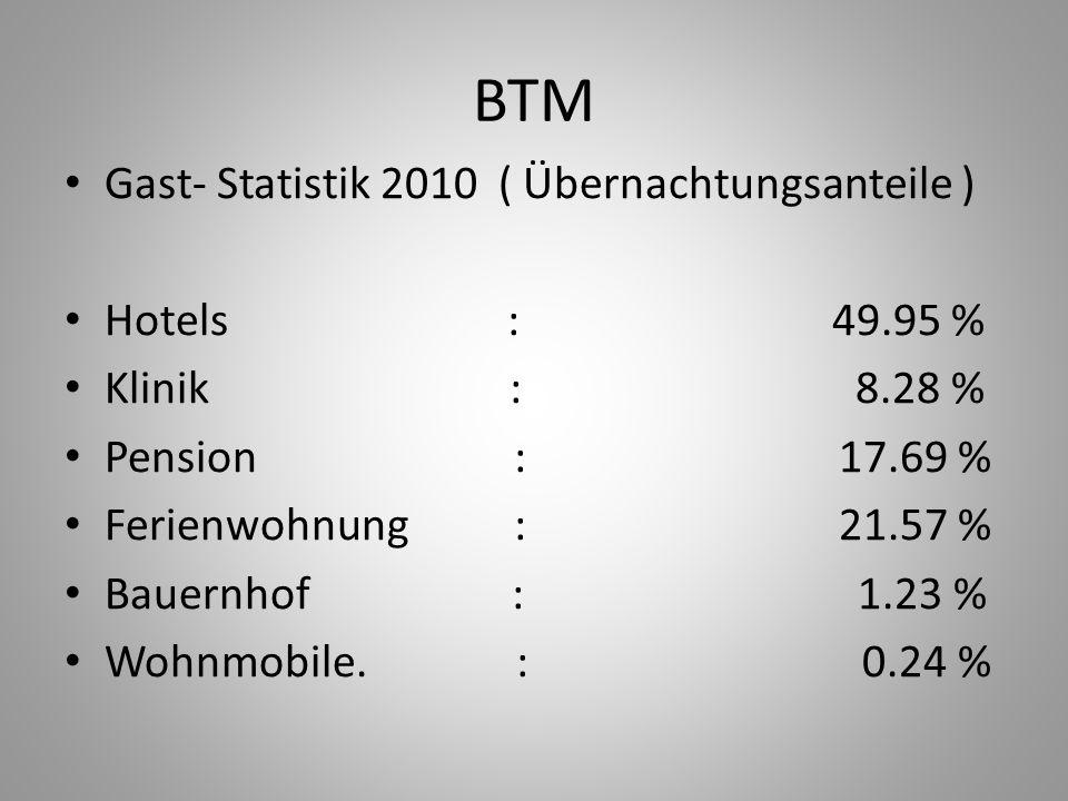 BTM Gast- Statistik 2010 ( Übernachtungsanteile ) Hotels : 49.95 % Klinik : 8.28 % Pension : 17.69 % Ferienwohnung : 21.57 % Bauernhof : 1.23 % Wohnmo